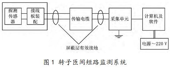 单相发电机的线圈接线图
